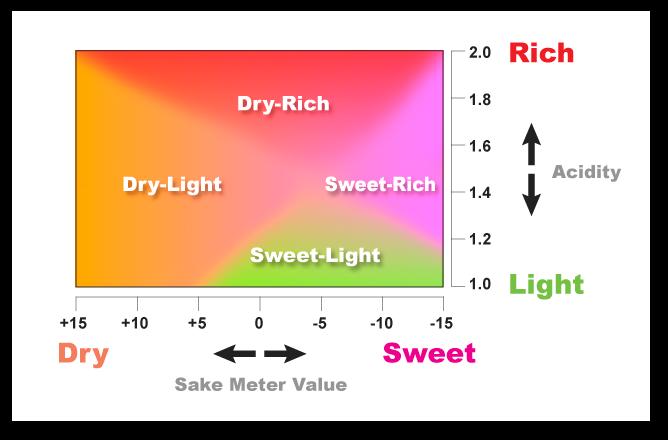 sake-meter-value